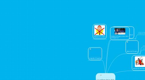Mind Map: La cadena de la Vida