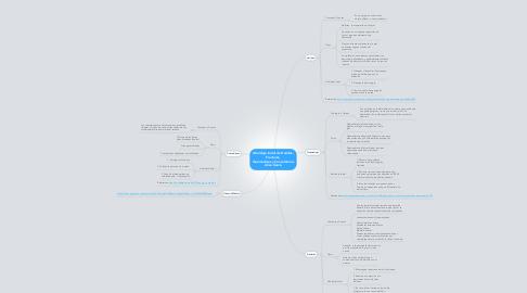 Mind Map: Abordaje Inicial de Heridas, Fracturas, Quemaduras y Convulsiones Lilian Garcia