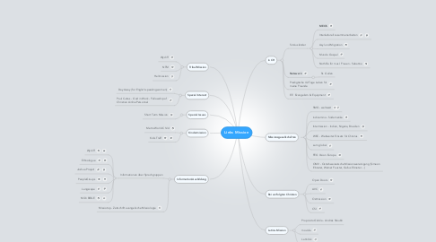Mind Map: Links Mission