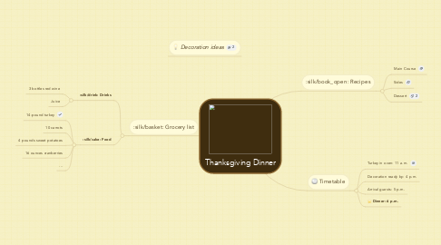 Mind Map: Thanksgiving Dinner
