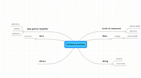 Mind Map: Christmas meetup