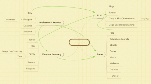 Mind Map: Connections