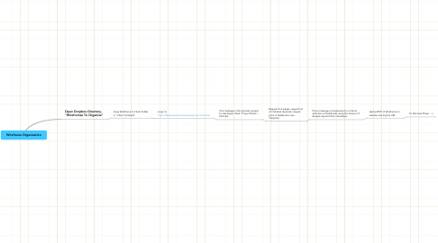 Mind Map: Wireframe Organization