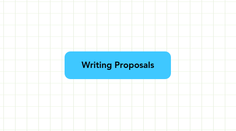 Mind Map: Writing Proposals