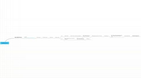 Mind Map: Sending Invoices