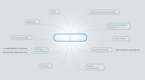 Mind Map: Centre de Documentation et d'Information