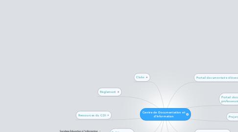 Mind Map: Centre de Documentation etd'Information