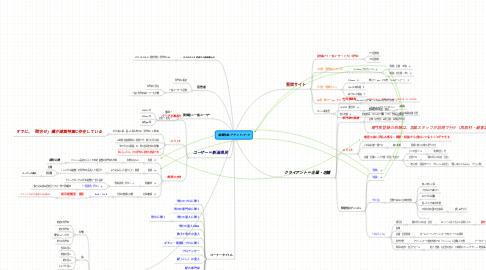 Mind Map: 建築特集/アテンドパーク