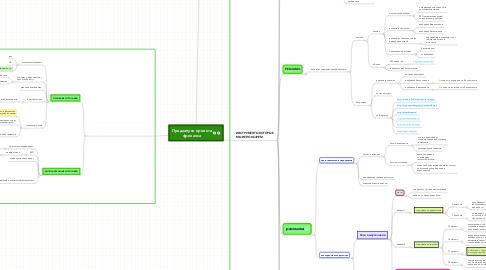 Mind Map: Предзапуск проекта фриланса