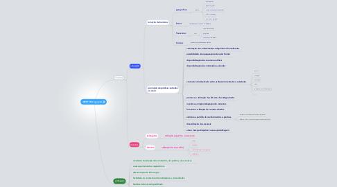 Mind Map: ABERTURA (openess)