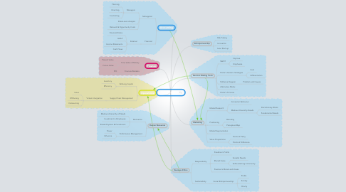 Mind Map: Commerce 101