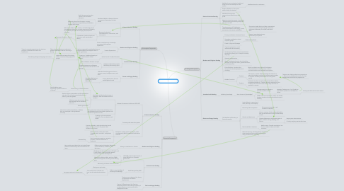 Mind Map: EDU 100 Perspectives