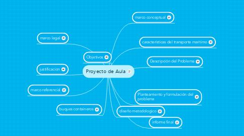 Mind Map: Proyecto de Aula