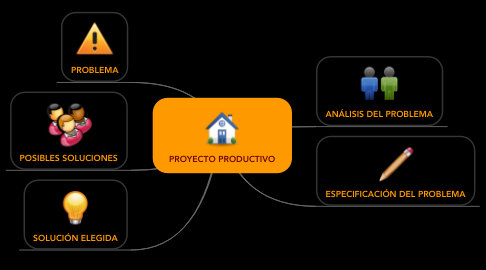 Mind Map: PROYECTO PRODUCTIVO