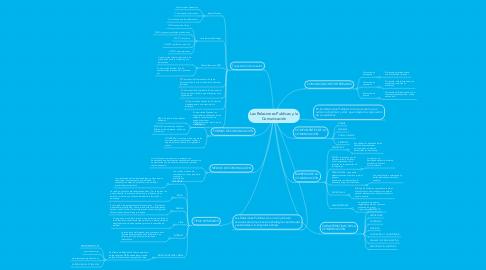 Mind Map: Las Relaciones Publicas y la Comunicación