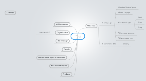 Mind Map: Do