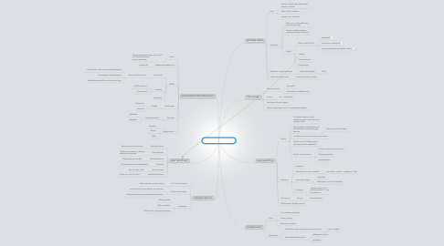 Mind Map: Ajatuksia markkinointiin