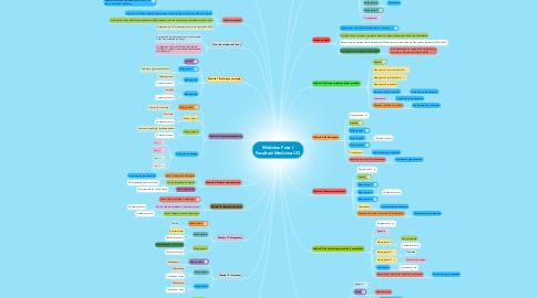 Mind Map: Módulos Fase I Facultad Medicina UG