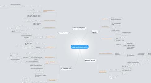 Mind Map: Multimodalités et expression en LE dans une plate-forme audio-synchrone
