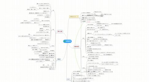 Mind Map: TK祭反省