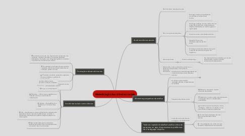 Mind Map: Metedologia das ciências sociais