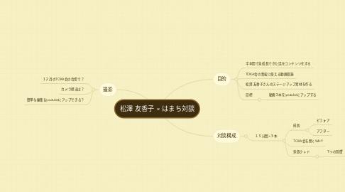 Mind Map: 松澤 友香子 × はまち対談