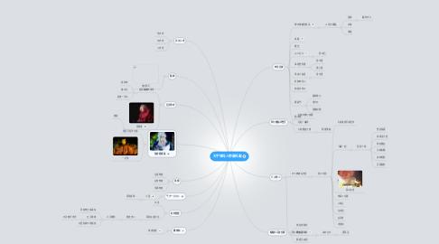Mind Map: 天宇殘珠人物關係圖