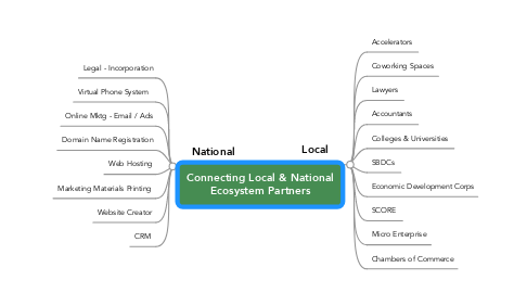 Mind Map: Connecting Local & National Ecosystem Partners