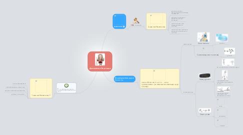 Mind Map: Динамика Ньютона