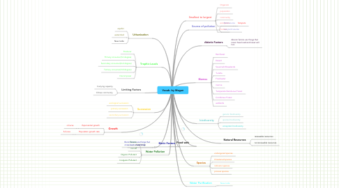 Mind Map: Vocab. by Megan