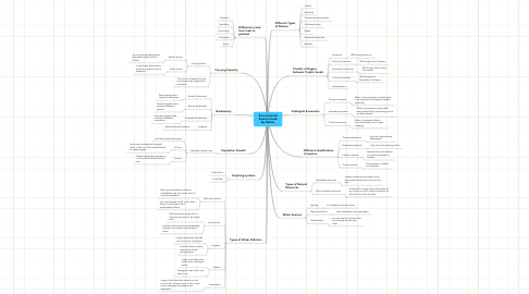 Mind Map: Environmental Science Vocab By Nathan