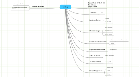 Mind Map: wz blog