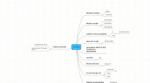 Mind Map: wz blog