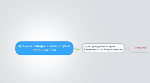 Mind Map: Храмы и соборы в честь Сергия Радонежского