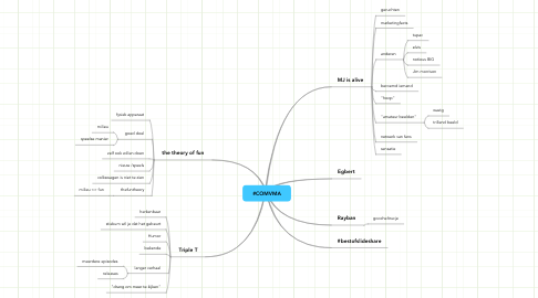 Mind Map: #COMVMA
