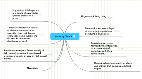 Mind Map: Vocab by Chris J.