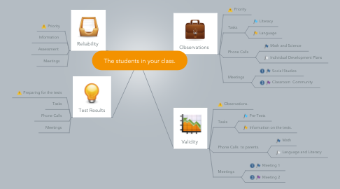 Mind Map: The students in your class.