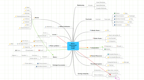 Mind Map: Nick's- Eviormental science vocab.