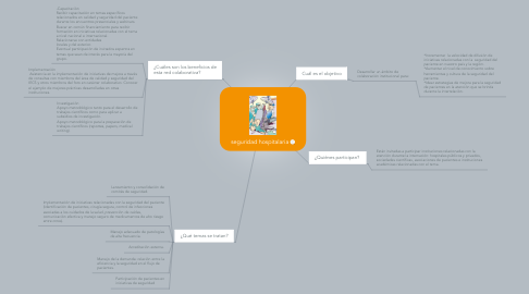 Mind Map: seguridad hospitalaria