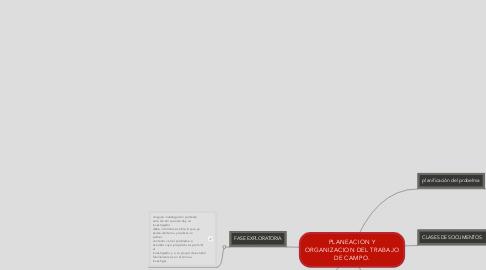 Mind Map: PLANEACION Y ORGANIZACION DEL TRABAJO DE CAMPO.