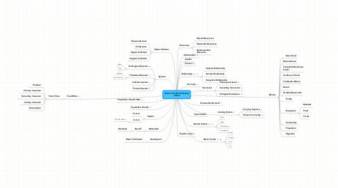Mind Map: Environmental VocabularyJulissa