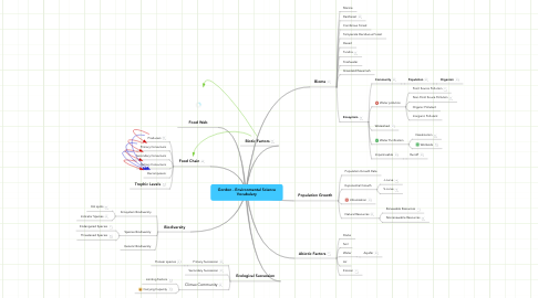 Mind Map: Gordon - Environmental Science Vocabulary