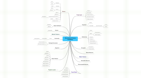 Mind Map: Enviromental Science
