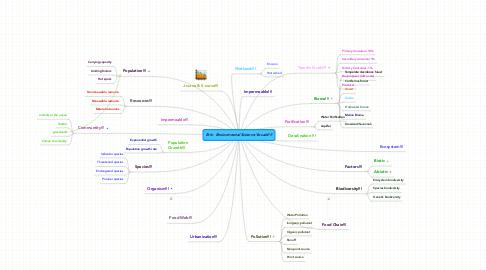 Mind Map: Erin  Enviormental Science Vocab!!!!