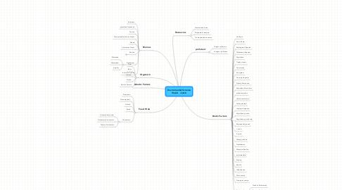 Mind Map: Enviromental ScienceVocab   Justin