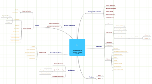 Mind Map: Environmental Science Vocab Sarah