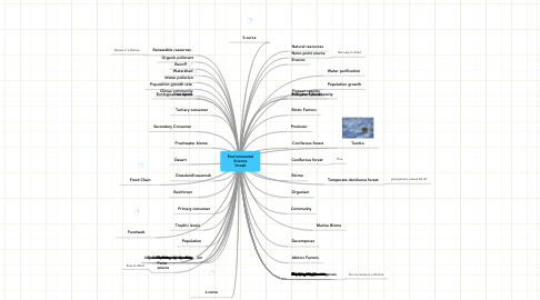 Mind Map: Environmental Science Vocab