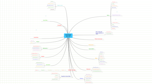 Mind Map: Environmental Science Mind Map-Justin