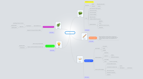 Mind Map: PBL 1 session 1