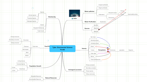 Mind Map: Tyler: Envirmental Science Vocab